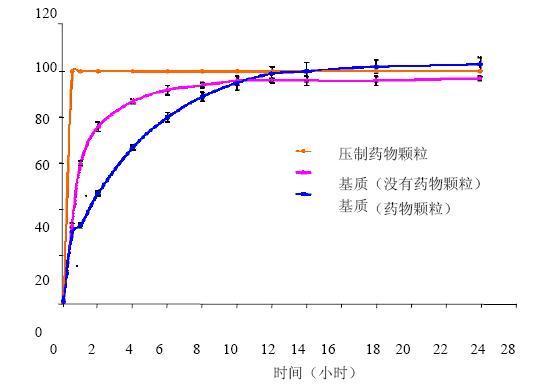 羟丙基甲基纤维素hpmc基质药物释放的调节